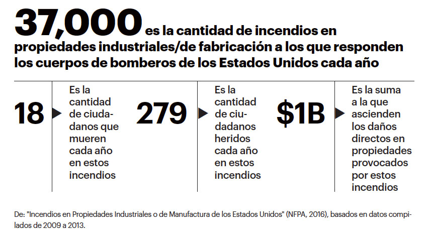 IncendiosIndustrialesyManufactura
