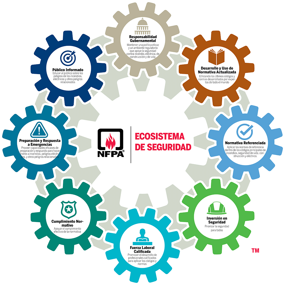 NFPA Ecoystem logo FINAL w all cogs2 Spanish